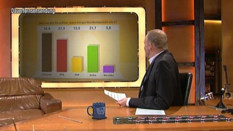 TV total Wahl-O-Meter - 12. Tag