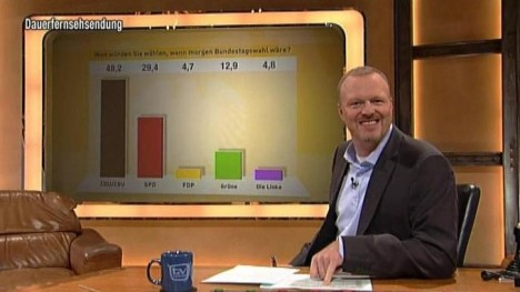TV total Wahl-O-Meter