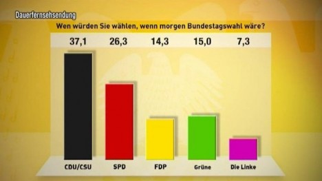 TV total Wahl-O-Meter - 14. Tag