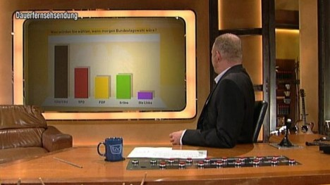 TV total Wahl-O-Meter - 5. Tag