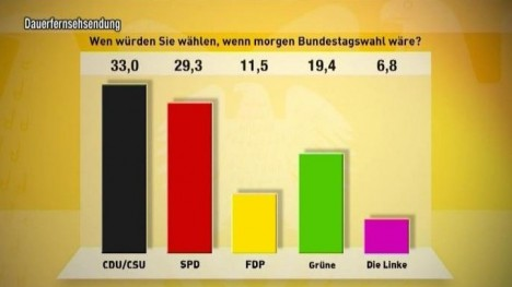 TV total Wahl-O-Meter - 6. Tag