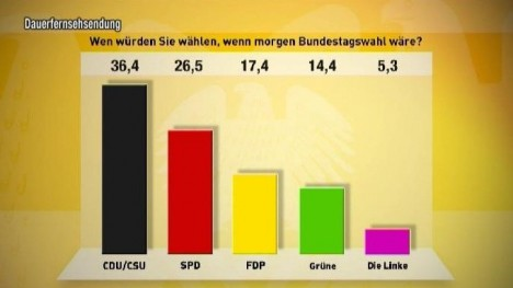 TV total Wahl-O-Meter - 11. Tag